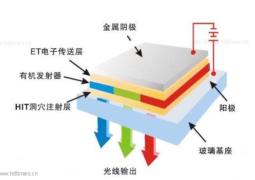 OLED 发光原理示意图 LCD的发光原理是在上下两块平行的玻璃基板中放入液态的的晶体,通过电流的改变来控制液晶分子的运动方向,从而改变光线的反射方向,达到画面显示效果。由此了解到LCD发光是需要背光源的,然而一旦做成曲面,背光源亮度很难做到均匀,如此画面的发光效果不同,会产生画面失真。