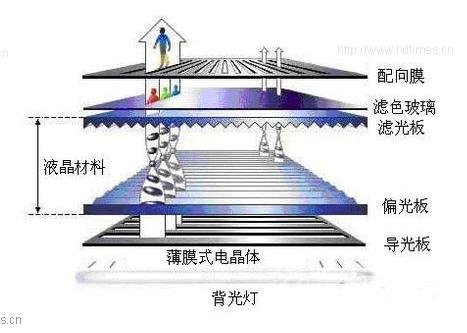 oled是一种固态结构,没有液态物体混杂在其中