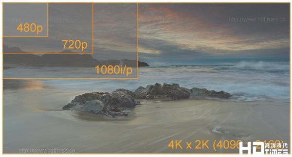 4K画质优势