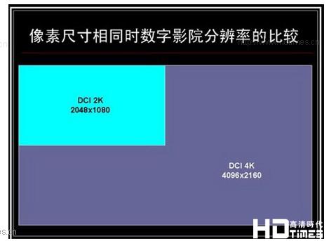 4K超越1080P画质 优势特点部分解析