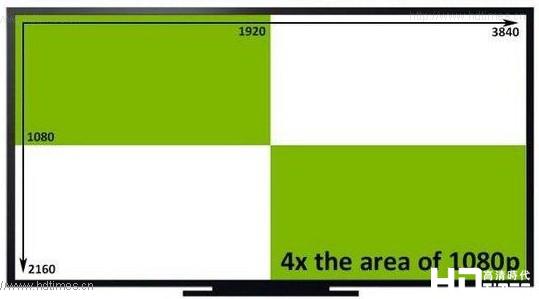4K显示器