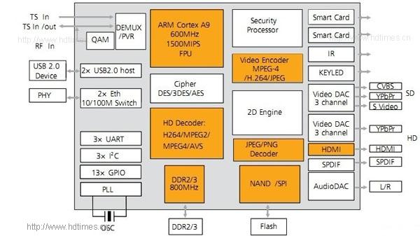 海思3716M芯片功能框