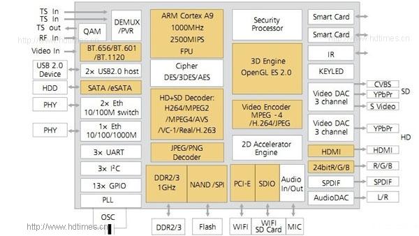 海思3716C芯片功能框