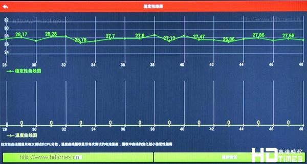 百度影棒2S采用Amlogic芯片? CPU性能实测