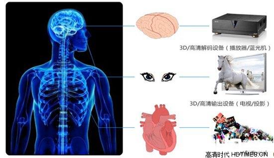3D高清网络机顶盒-必备条件