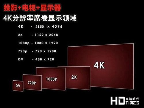 4K超高清电视渐成客厅新宠 市场占比达到14%