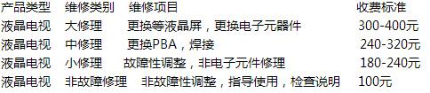 江苏省三星高清液晶电视售后服务网点及电话