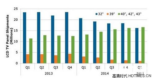 2013年-2014年出货量统计与预估