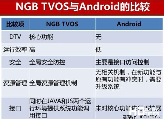 TVOS系统PK安卓