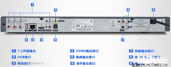 实益达 BDP-S610E 端口