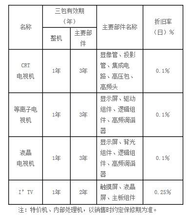 2014年海信电视官方维修价目表【大全】