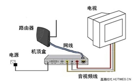 网络机顶盒怎么看电视详细【图文教程】