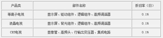 长虹液晶电视机官方维修价格标准【大全】
