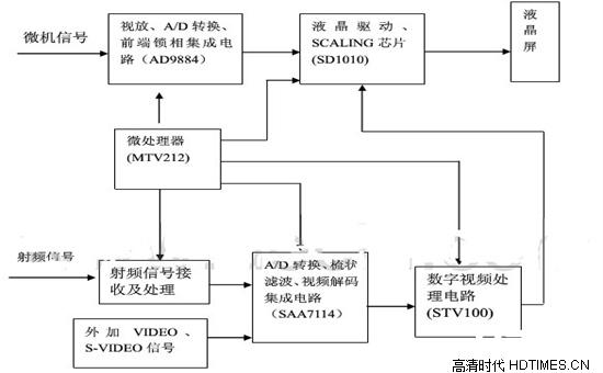 海信液晶电视维修   故障原因及分析【汇总】