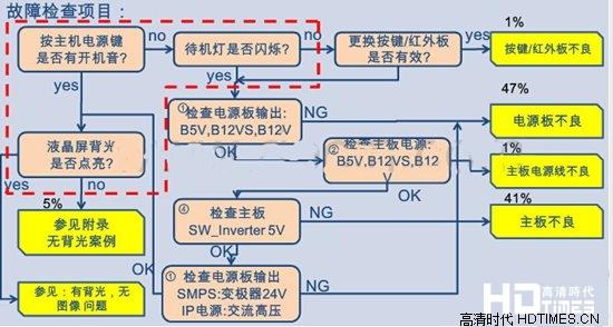 三星电视液晶屏常见故障及维修方法