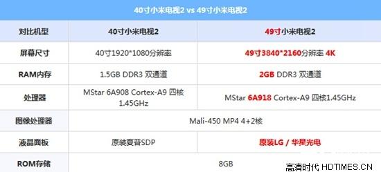 40寸小米电视2对比49寸小米电视2【组图】