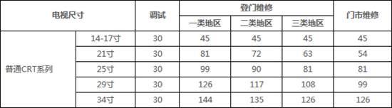 海信电视开机黑屏原因及解决方案 【汇总】