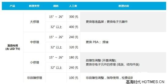 三星电视维修费用一览表【附上门收费标准】