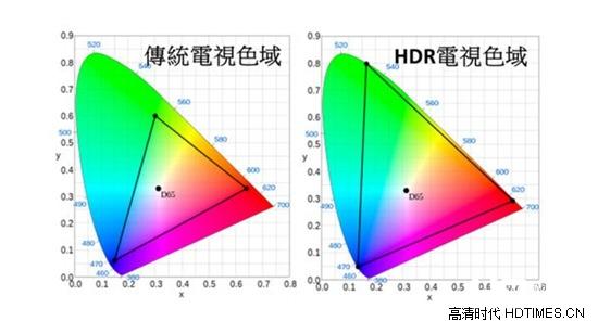 创维发布全球首台量产4K HDR电视 领跑国际