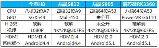 新一代4K电视盒子芯片选购横评【有图为证】