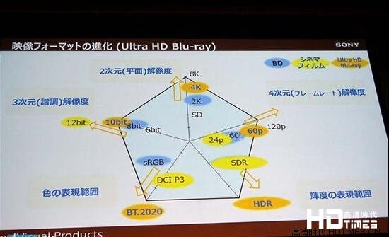 蓝光超清才是真4K:五个方面全面提升画质