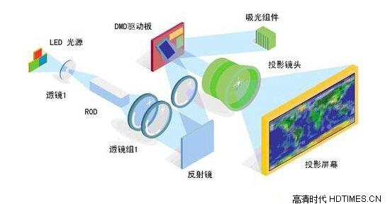 什么是led微型投影仪?发光原理详细介绍