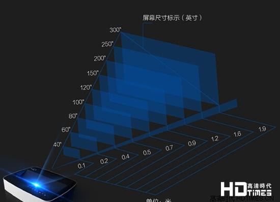 1米投射150寸 巨幕投影改变观影体验