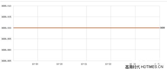 中兴SPRO2价格 主流电商平台最新报价