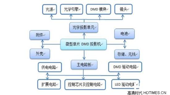 投影机dmd的作用及其重要性影响