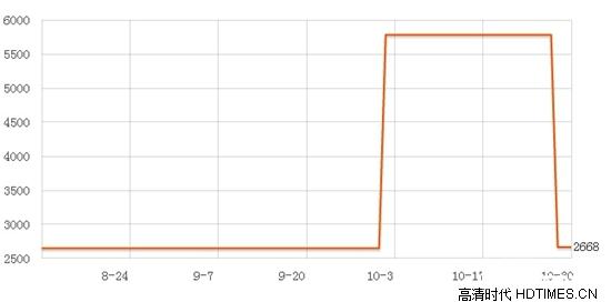 华谊V5移动版价格 主流电商平台最新报价