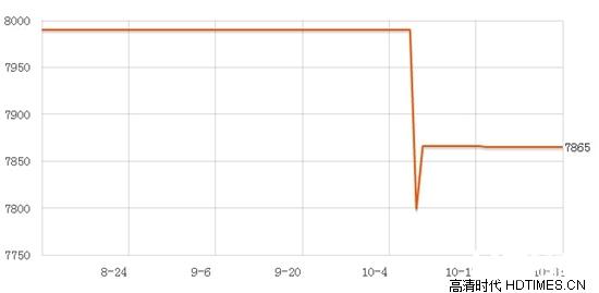 飞利浦HDP1550价格 主流电商平台最新报价