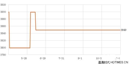 索尼SRS-X9价格 主流电商平台最新报价