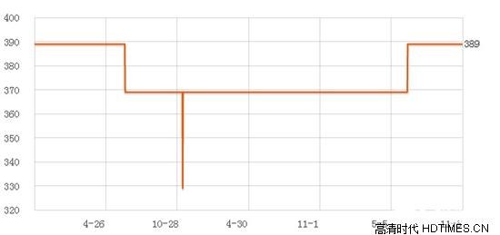 漫步者e1100MKII价格 主流电商平台最新报价