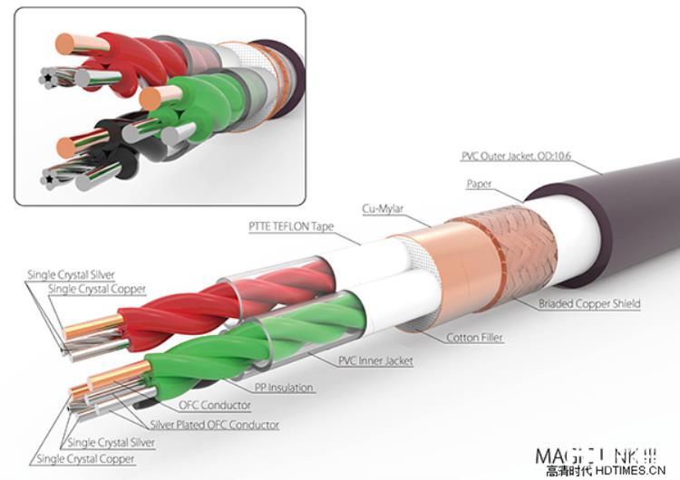 具有音乐的魔力,小心上瘾-Harmonic Technology Magic Link III讯号线