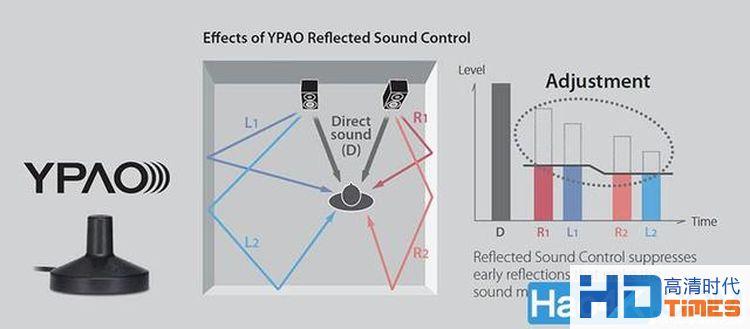 浅谈各大主流AV放大器与处理器中的自动声场校正系统(三)