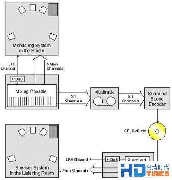 低音炮与功放Subwoofer的LFE和LFE+MAIN设置建议