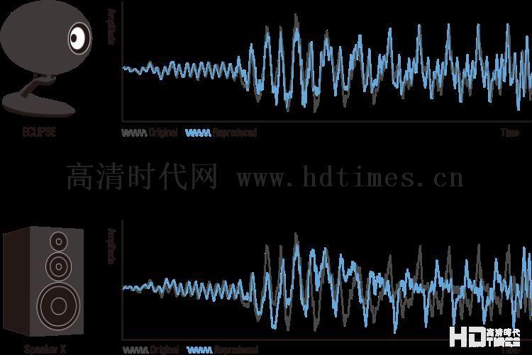 忠实录音本质的还原: 日本ECLIPSE TD712zMK2旗舰落地喇叭